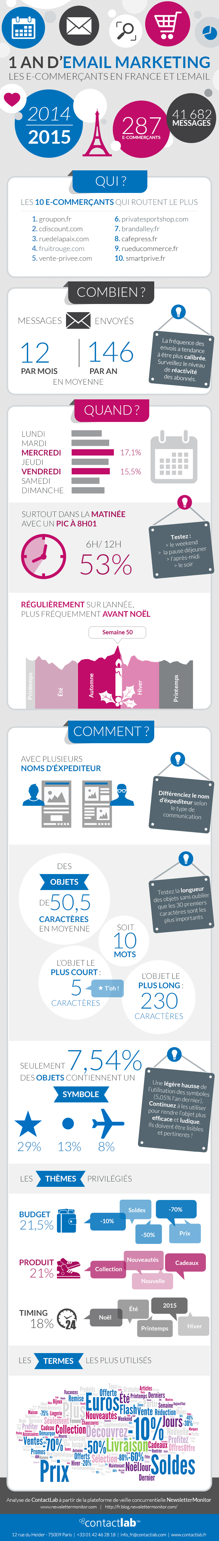 email-marketing-france-2015