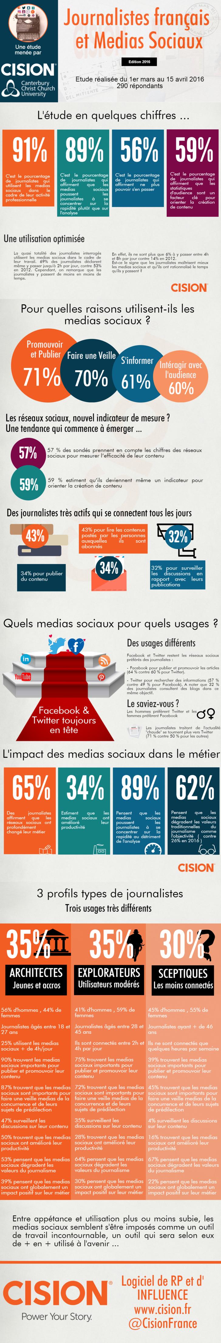 medias-sociaux-journalistes-2