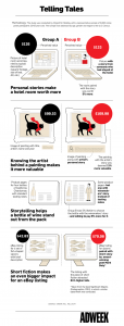 Storytelling-marketing-performance